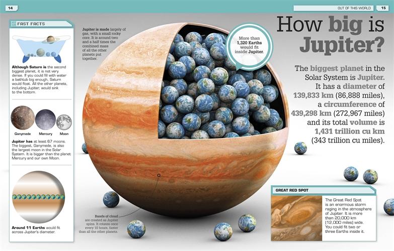 Grafiken visar planeten Jupiter i jämförelse med Jorden. Källa: Okänd