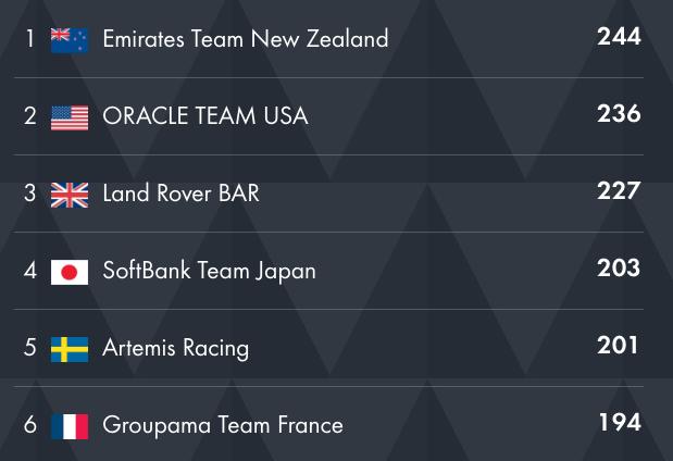 Resultatlistan i America's Cup per den 8 maj 2016.