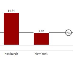Brottsstatistik för Newburgh jämfört med den mångdubbelt större New York City en timme söderut.