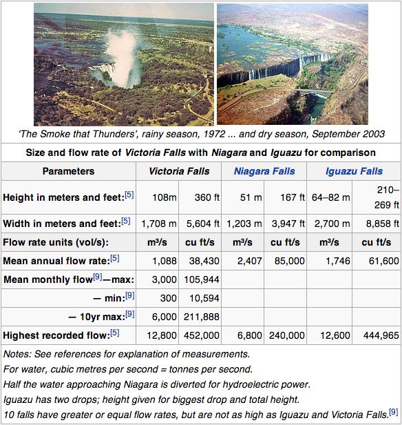Världens vattenfall: störst, bäst och vackrast.