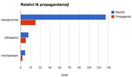 De flesta läsarmejl är trevliga och bara cirka 18 procent innehåller propaganda.