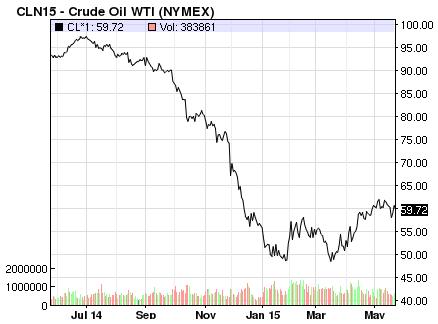 Priskurvan för amerikansk WTI-olja.
