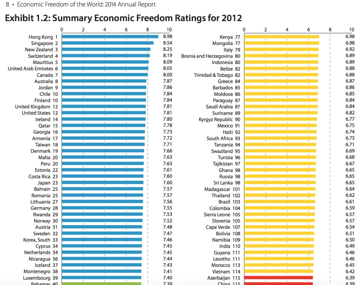 Rankningen över ekonomisk frihet hos världens länder.