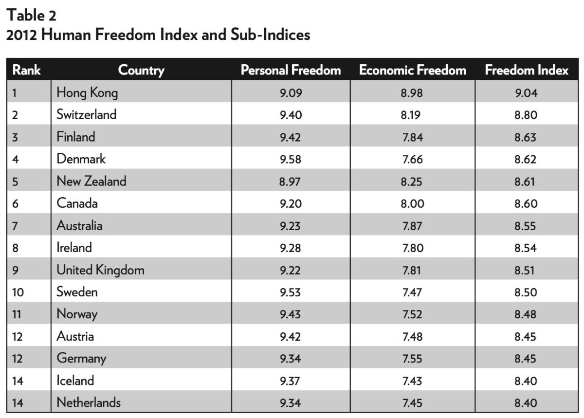 Ur rapporten om mänsklig frihet.